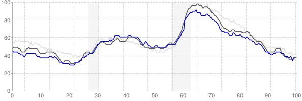 Kansas City, Missouri monthly unemployment rate chart